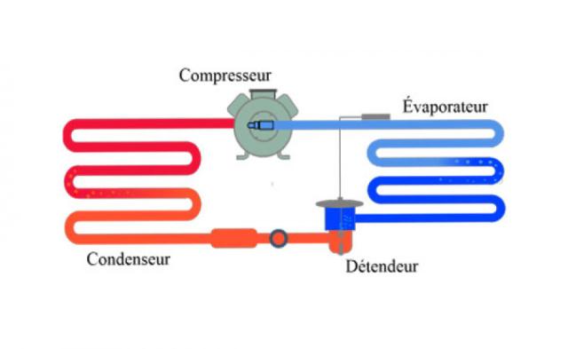 Les organes du circuit frigorifique
