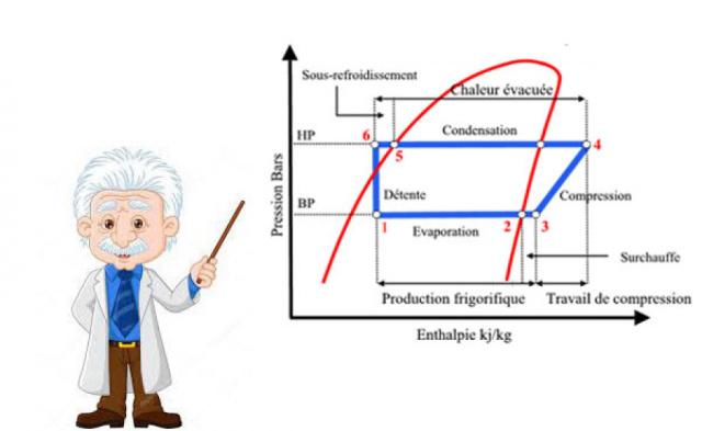 Le diagramme de Mollier