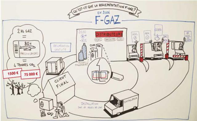 La nouvelle réglementation FGAS sur les climatiseurs inverter