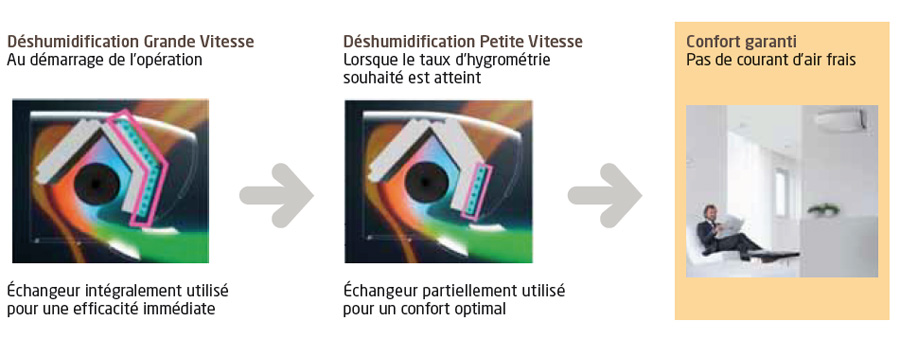 explication deshumidification